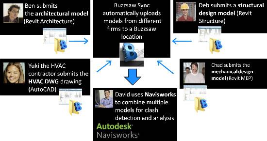 071510-buzzsaw-navisflow